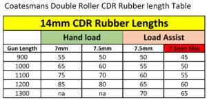 roller speargun rubber length chart